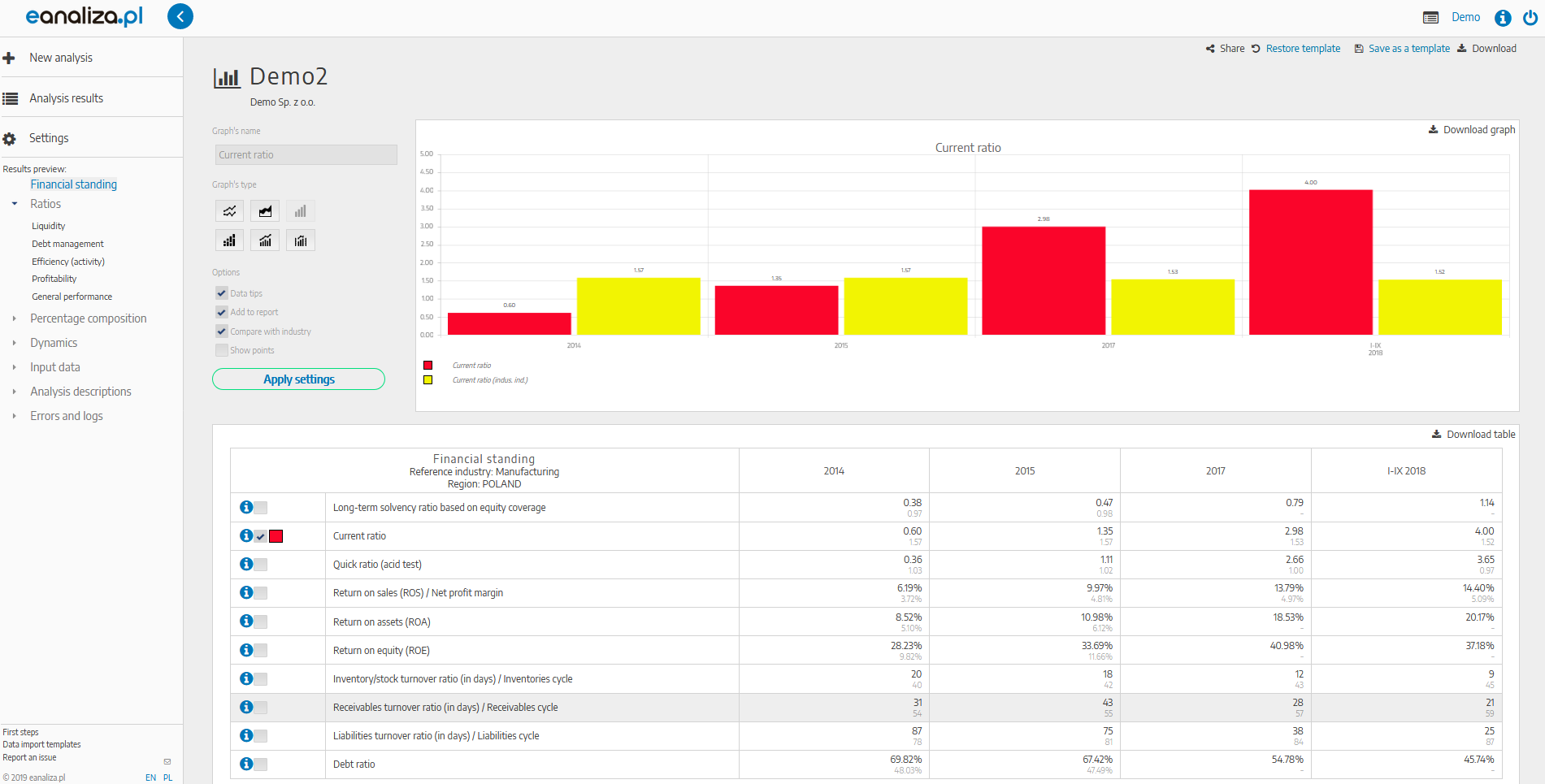 Example view comparing the industry indicators to proper company's ratios in eanaliza.pl system